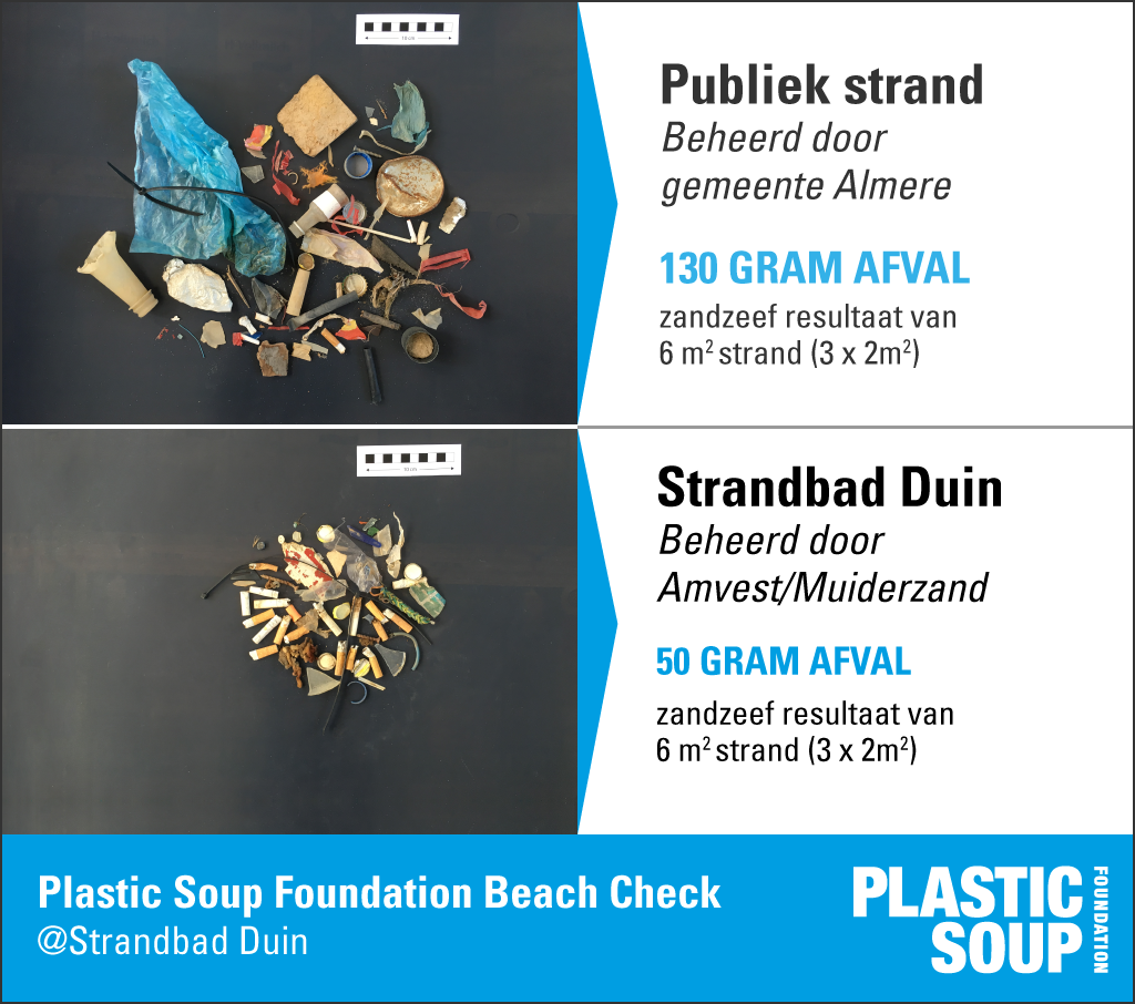 PSF test strandzeef op 'Strandbad Duin' - Plastic Soup Foundation