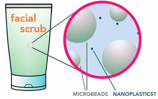 nanoplastics