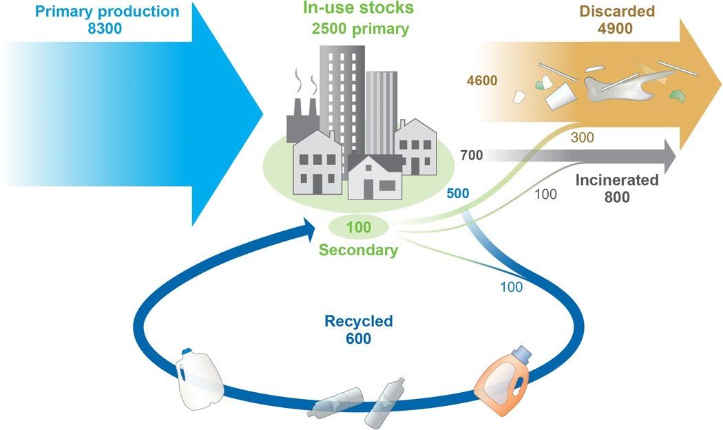 Infographic plastic waste - Science Advances