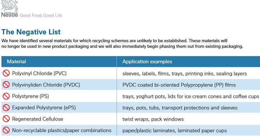GOOD NEWS: NESTLÉ SAYS GOODBYE TO NON-RECYCLABLE PLASTICS